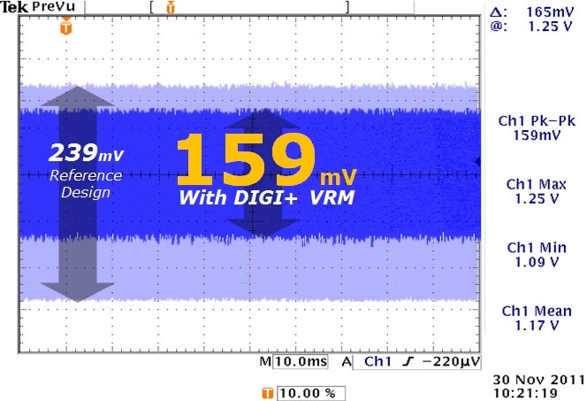 digi+power noise