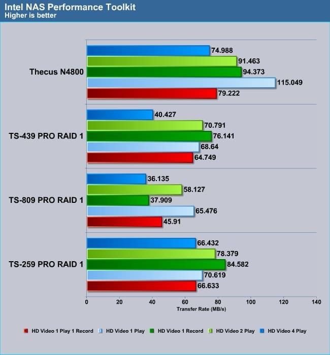 thecus_N4800_intel4