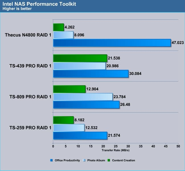 thecus_N4800_intel6