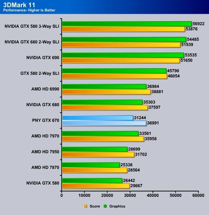 PNY_GTX_670_3Dmark Vantage_Performance