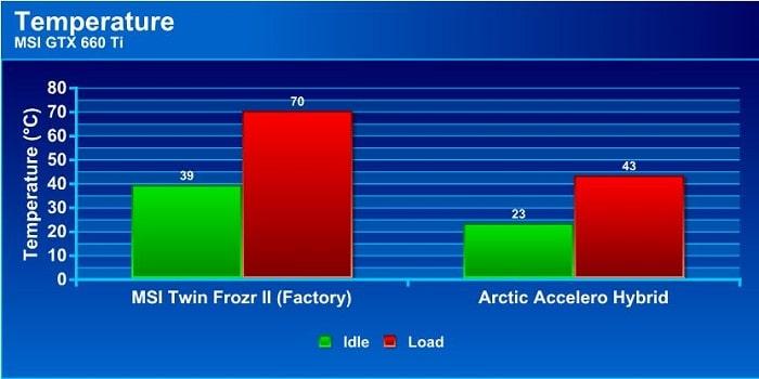http://www.bjorn3d.com/wp-content/uploads/2012/08/Arctic_Accelero_Hybrid_GTX-660_Ti_Results.jpg