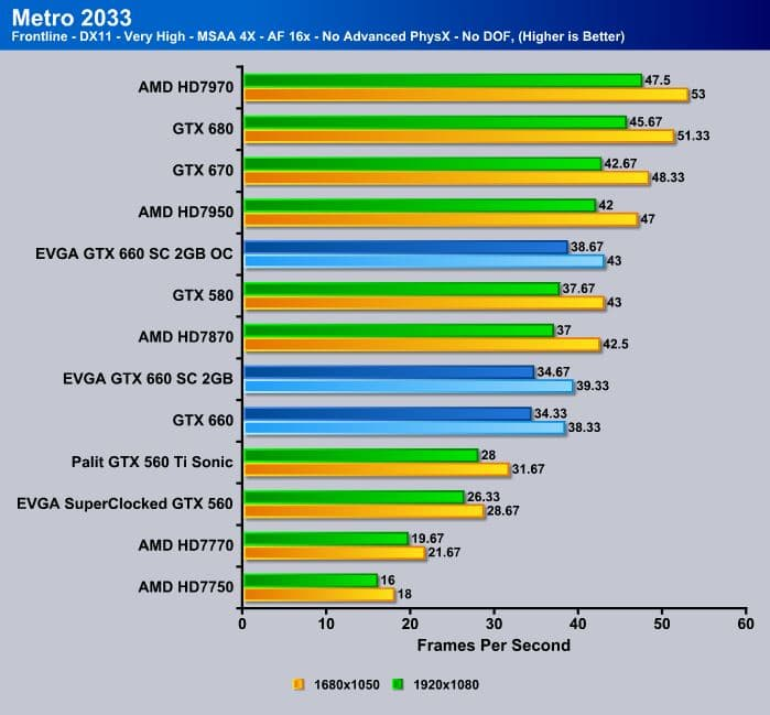 Evga Geforce Gtx 660 Sc Superclocked 2gb Video Card Review