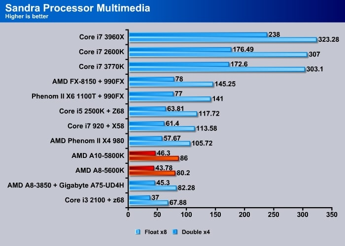 Sandra_Processor_Multimedia_02