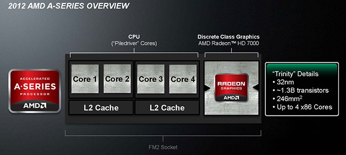 AMD Trinity: An iGPU Performance Preview - Bjorn3D com