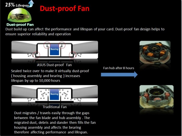 Dust Proof Fan