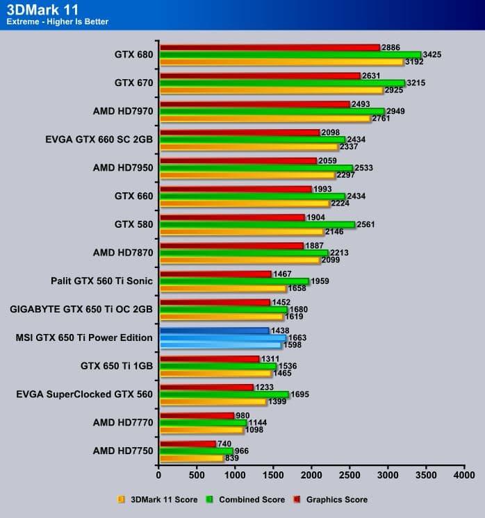 MSI_GTX650Ti_Power_Edition_3DMark11_Extreme