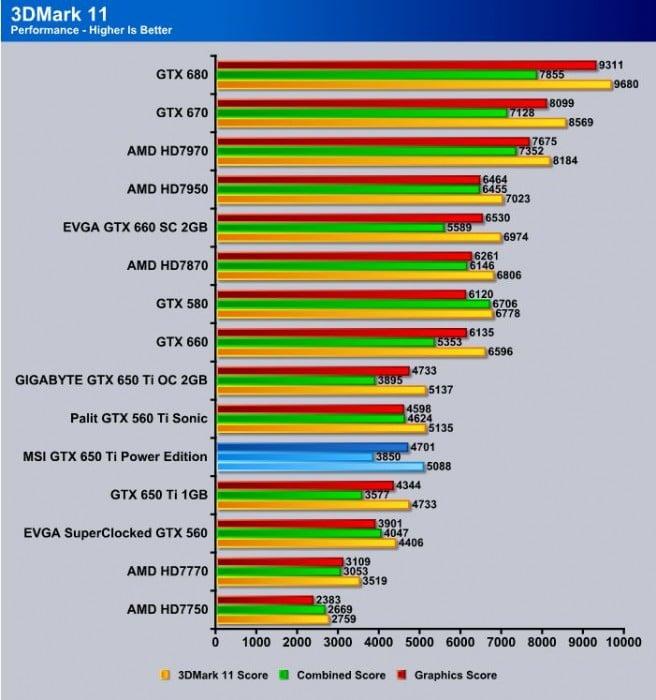 MSI_GTX650Ti_Power_Edition_3DMark11_Performance