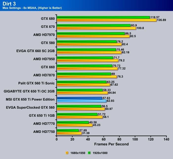 MSI_GTX650Ti_Power_Edition_Dirt3