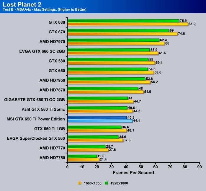 MSI_GTX650Ti_Power_Edition_LostPlanet2