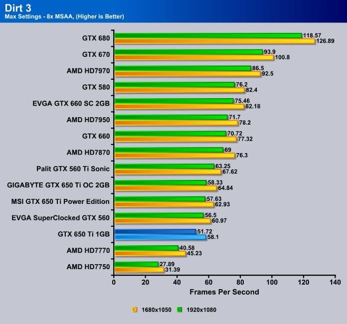 Nvidia_GTX650Ti_1GB_Dirt3