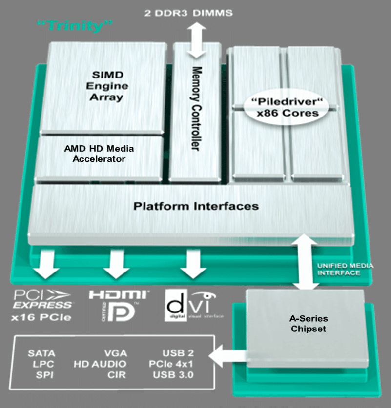 "AMD ""Virgo"" Platform: 2nd Generation APU"