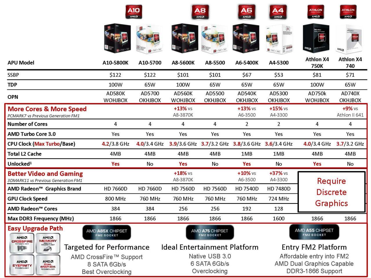 Amd Virgo Platform 2nd Generation Apu Page 3 Of 11 Prosesor A4 5300 Trinity Socket Fm2 Desktop Will Either Be 65w Or 100w Tdp Unlike What Intel Has Done With Ivy Bridge By Lowering The Maximum Chose To Deliver Higher