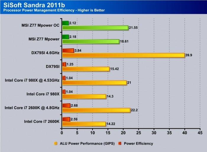 sandra power manage