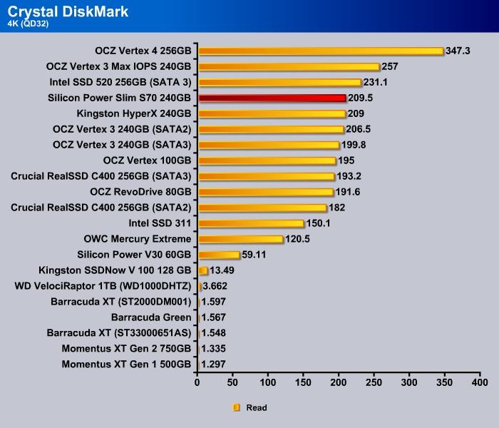 Silicon_Power_S70_Crystal_DishMark_4k_Read_QD32-0008