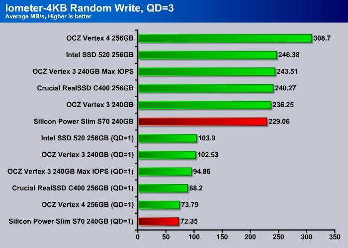 Silicon_Power_S70_Iometer_4K_Write-0019