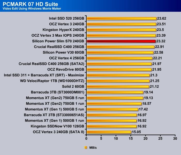 Silicon_Power_S70_pcmark07_4-0024