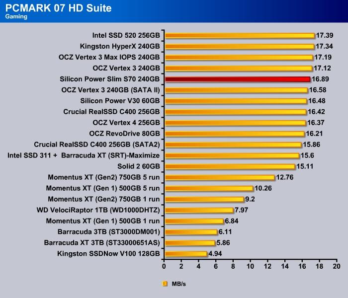 Silicon_Power_S70_pcmark07_8-0028