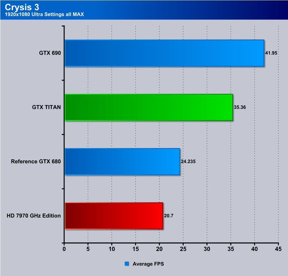 Gtx 680 Tri Sli Crysis 3
