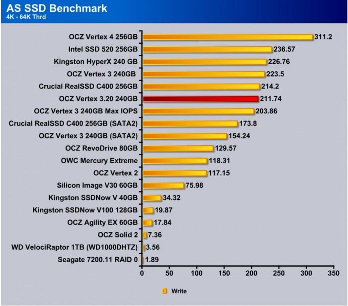 AS SSD 4k-64 Wr