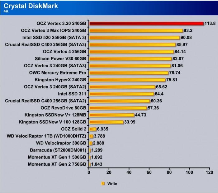CrystalDiskMark 4k write