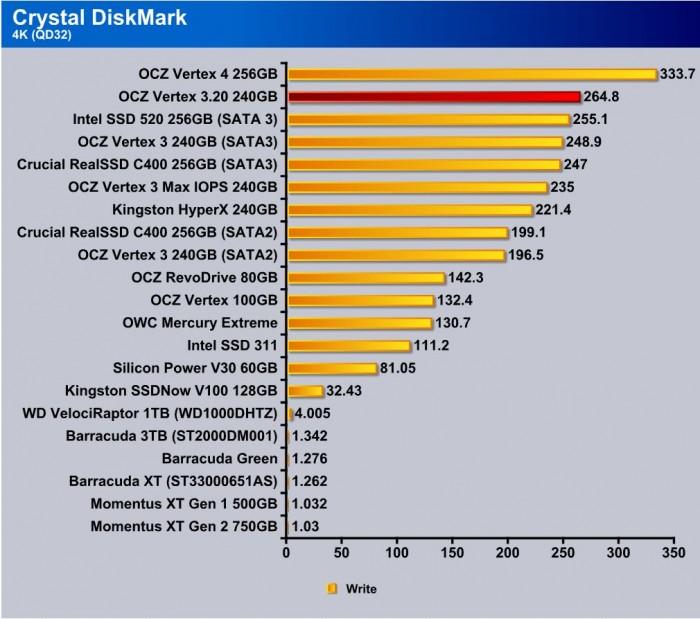 CrystalDiskMark 4kqd32 write