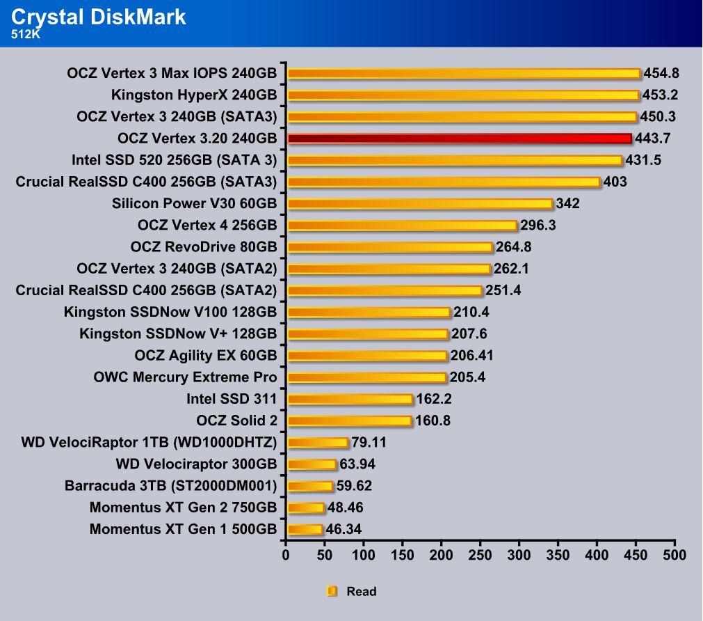 CrystalDiskMark 512k read