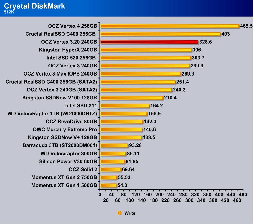 CrystalDiskMark 512k write