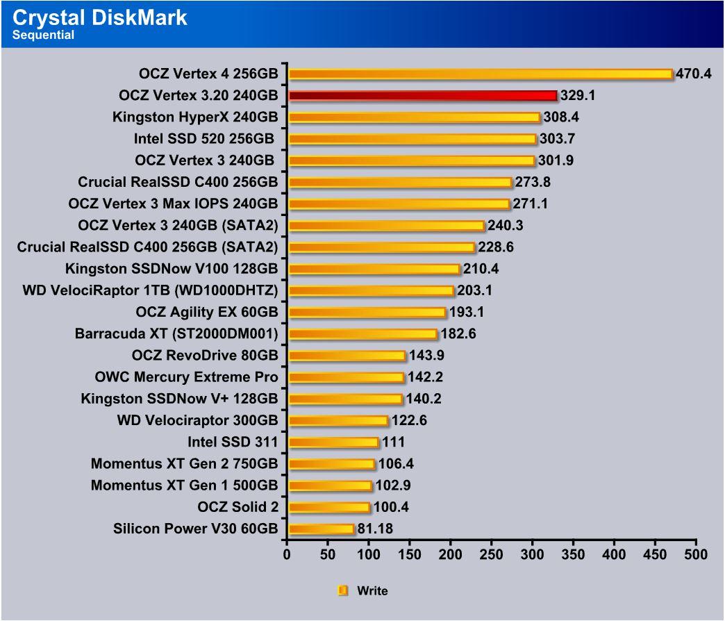 CrystalDiskMark sequential write