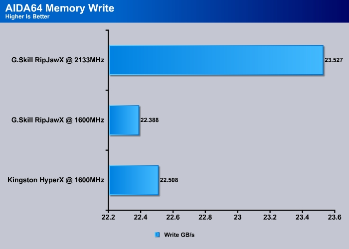 Everest_Memory_Write