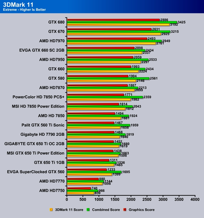 Gigabyte HD 7790 2GB (GV-R779OC-2GD) - Bjorn3D com
