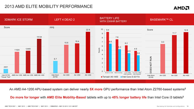 AMD Mobility Platforms 2013_Page_14