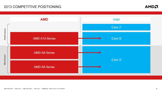 """AMD """"Kabini"""" and """"Temash"""" APU's - Bjorn3D.com"""