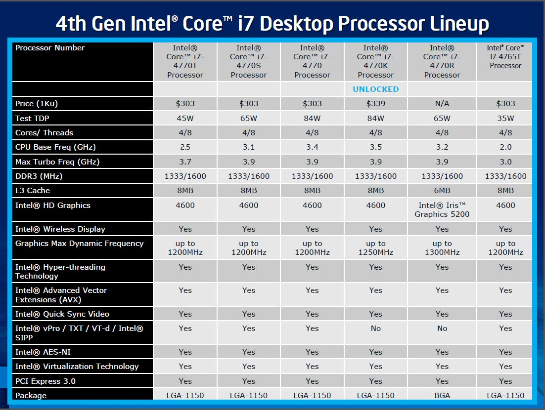 Intel Core I7 4770k Haswell And The Z87 Chipset Block Diagram On Hard Disk Additionally Z77