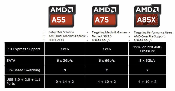 AMD_FM2_Chipset