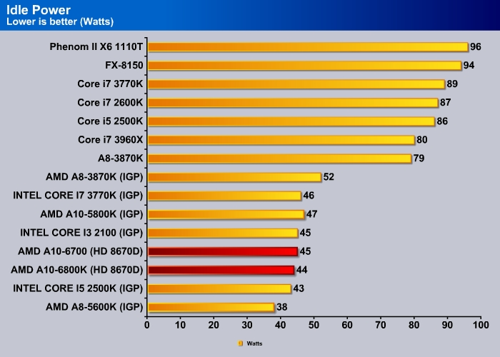 AMD Richland A10 6800K AND A10 6700 Review