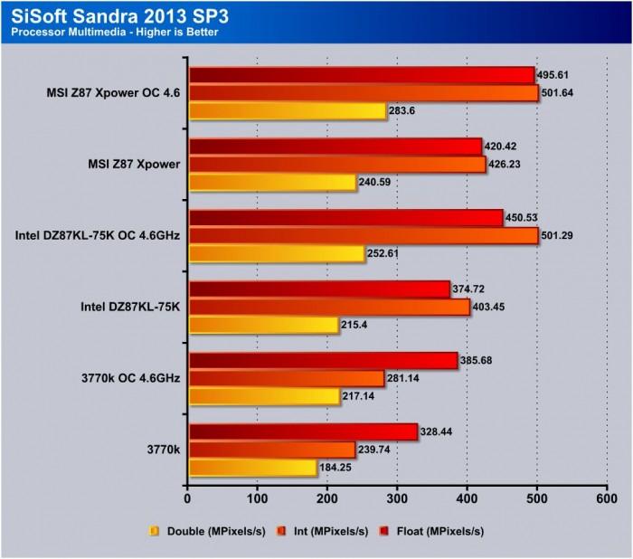 sandra processor multimedia