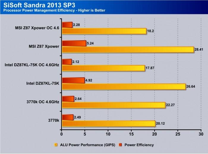 sandra processor power management efficiency