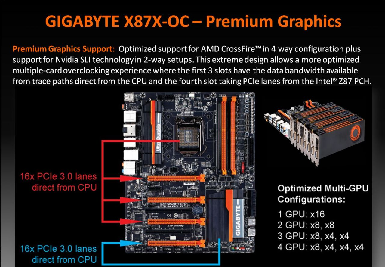 Gigabyte Z87x Oc Extreme X8 Controller Wiring Diagram Enthusiast Optimized Slot Layout