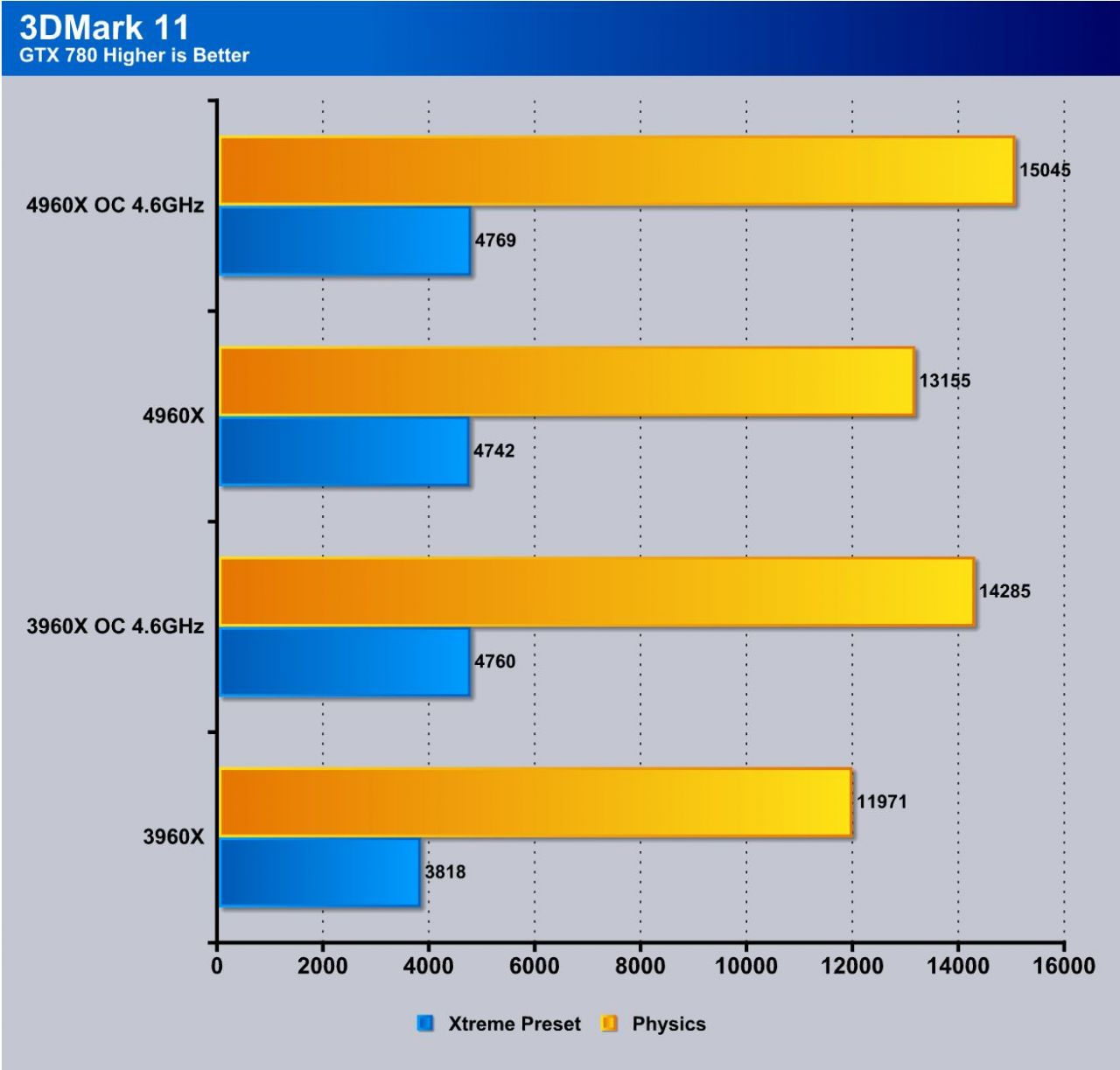 Ivy Bridge E Is Here Intel Core I7 4960x Extreme Edition Processor Block Diagram On Hard Disk Additionally Z77 Chipset 3dmark 11 Being A Representation Of Theoretical Gaming Performance Via Synthetic Benchmark It Shows Great Promise For The Based Rig As Overall