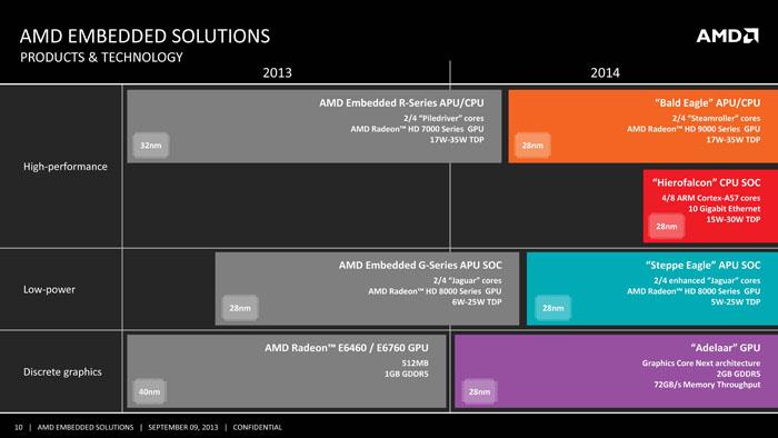 AMD_Roadmap_2014_Page_10
