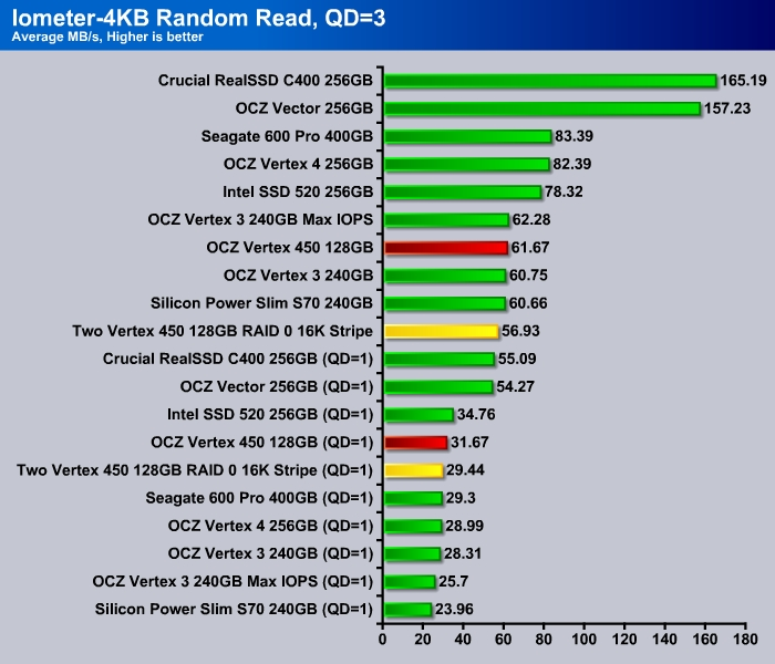Iometer_4K_Read