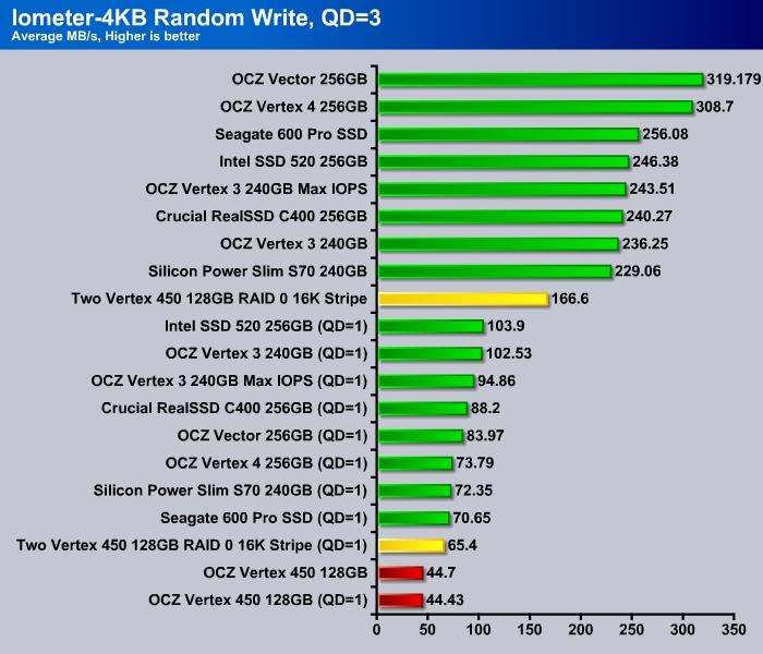 Iometer_4K_Write