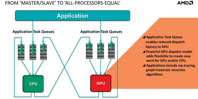 AMD Introduces heterogeneous Queuing (hQ)