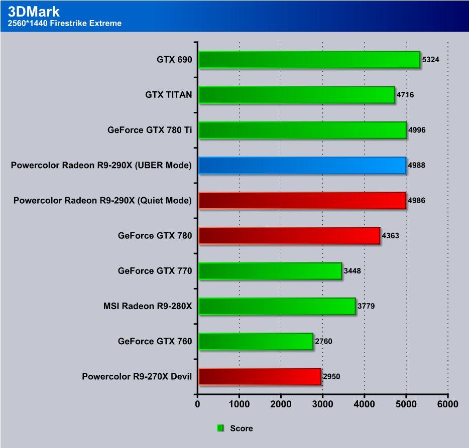 Powercolor Radeon R9-270X Devil - Page 3 of 5 - Bjorn3D com