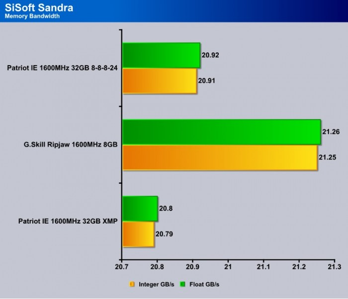 SiSoft_memory_bandwidth