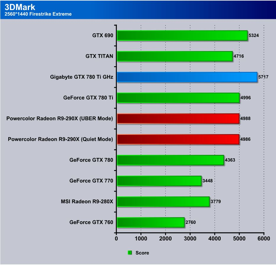 Gigabyte GTX 780 Ti GHZ Edition Review, Super Overclock is