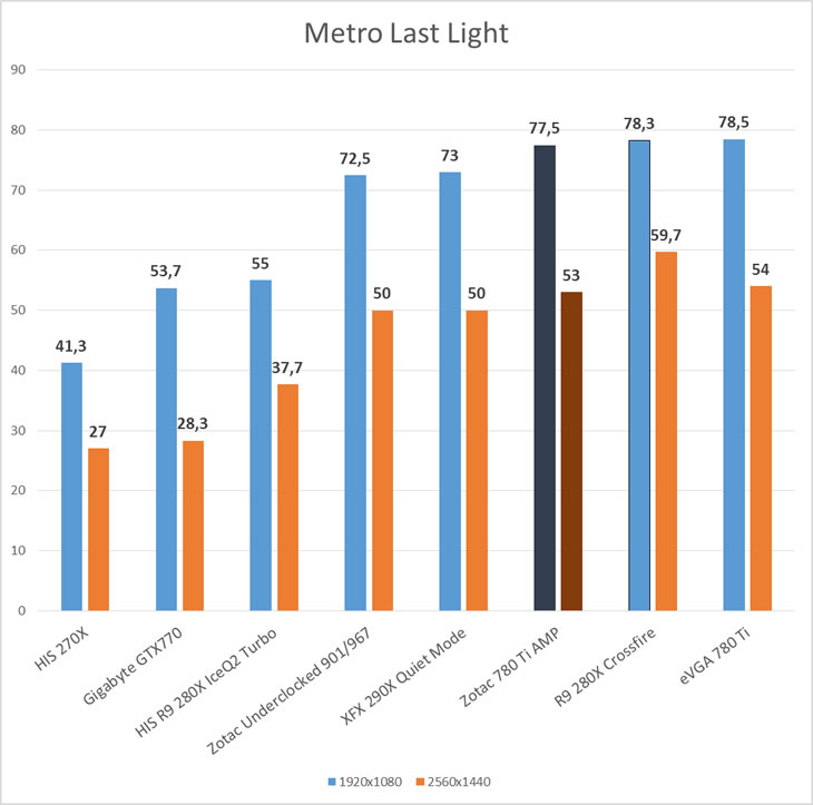 metrolastlight