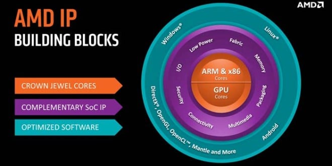 AMD Roadmap through 2016+ includes K12, a new x86 and ARM cores
