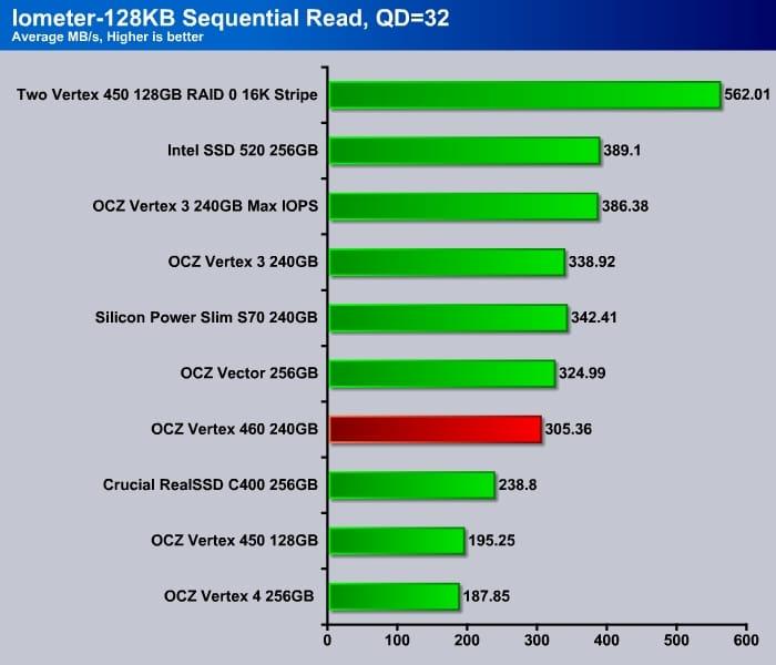 Iometer_4K_Sequential_Read_Q1
