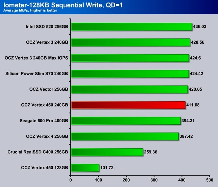 Iometer_4K_Sequential_Write_Q1
